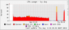3 - Copying files - CPU usage by day.png