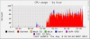 3 - Copying files - CPU usage by hour.png