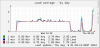3 - Copying files - Load average by day.png