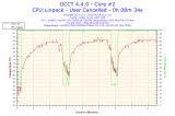 2015-06-06-22h13-Temperature-Core #2.png